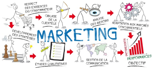 externalisation marketing, marketing stratégique, marketing opérationnel, Marketing et communication, Libelo